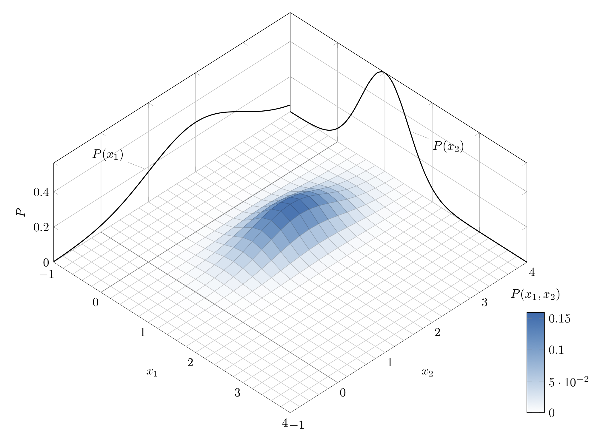 Graph of a bivariate normal distribution